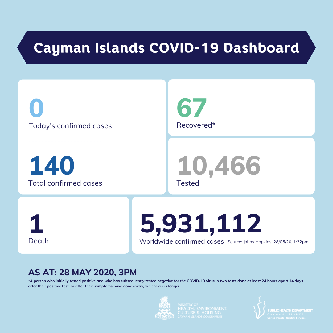 Latest COVID-19 figures for 28 May